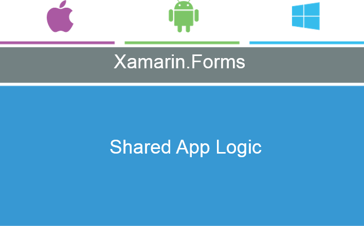 Быстрое создание MVP (minimum viable product) на базе Microsoft Azure и Xamarin.Forms - 2