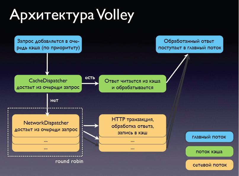 Какую библиотеку работы с HTTP в Android выбрать? - 2