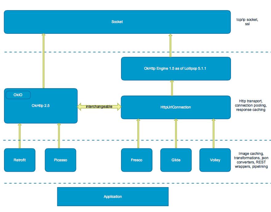 Какую библиотеку работы с HTTP в Android выбрать? - 5