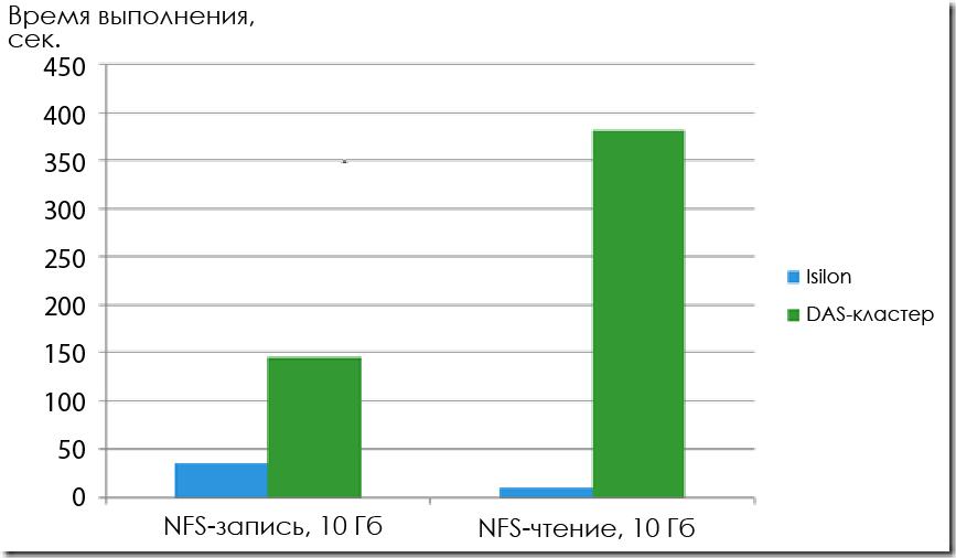 Сравнение производительности Hadoop на DAS и Isilon - 2