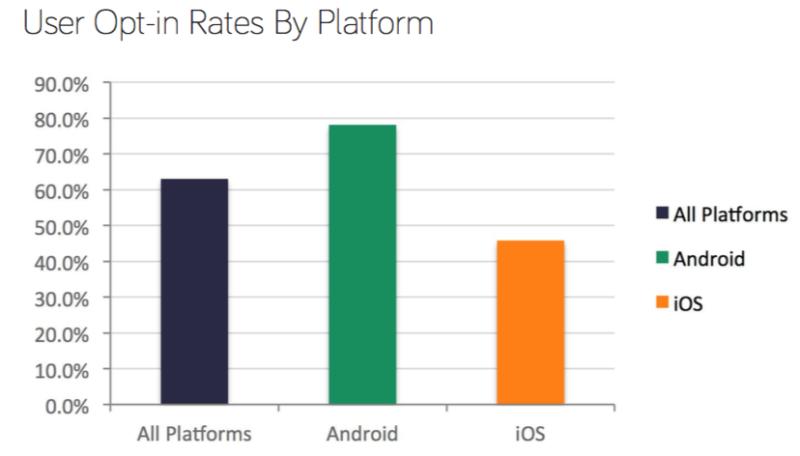 Как удержать ценных пользователей? Инструкция для mobile apps-разработчиков - 4