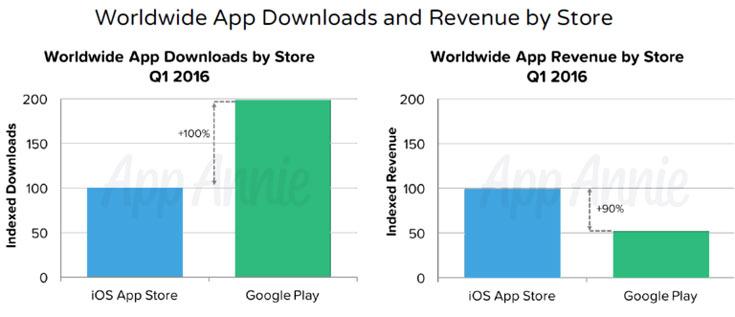Китай опередил Японию и стал вторым по объему источником дохода Apple iOS App Store