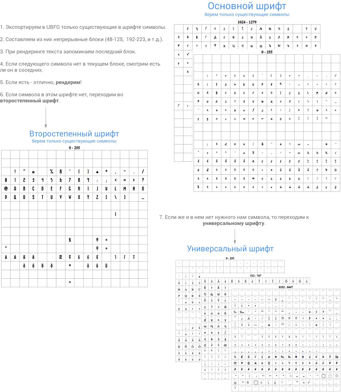 Рендеринг UTF-8 текста с помощью SDF шрифта - 11