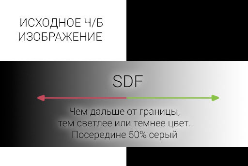 Рендеринг UTF-8 текста с помощью SDF шрифта - 2