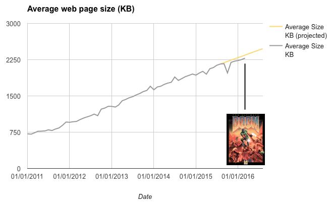 Средний размер веб-страницы сравнялся с размером инсталлятора Doom - 1