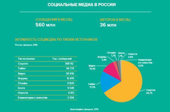 Дайджест индустрии социальных медиа. 18-04 — 22-04 - 1