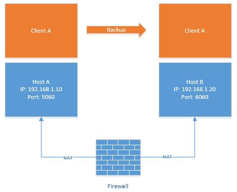 Разделение конфигурации хоста и пользователей в 3CX Phone System v14 - 1