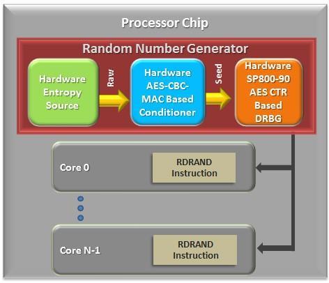 Аппаратные технологии безопасности Intel: новое слово в защите биометрических приложений. Часть 2 - 2