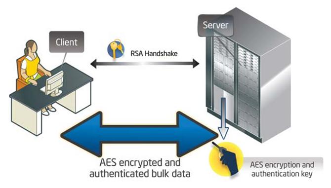 Аппаратные технологии безопасности Intel: новое слово в защите биометрических приложений. Часть 2 - 3