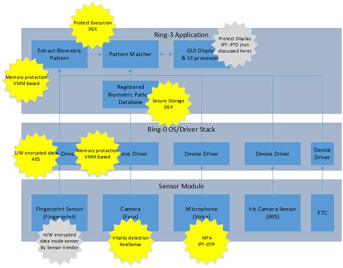 Аппаратные технологии безопасности Intel: новое слово в защите биометрических приложений. Часть 2 - 6