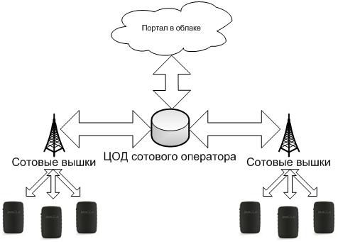 Интернет вещей на реальном примере — система поиска автомобиля - 4