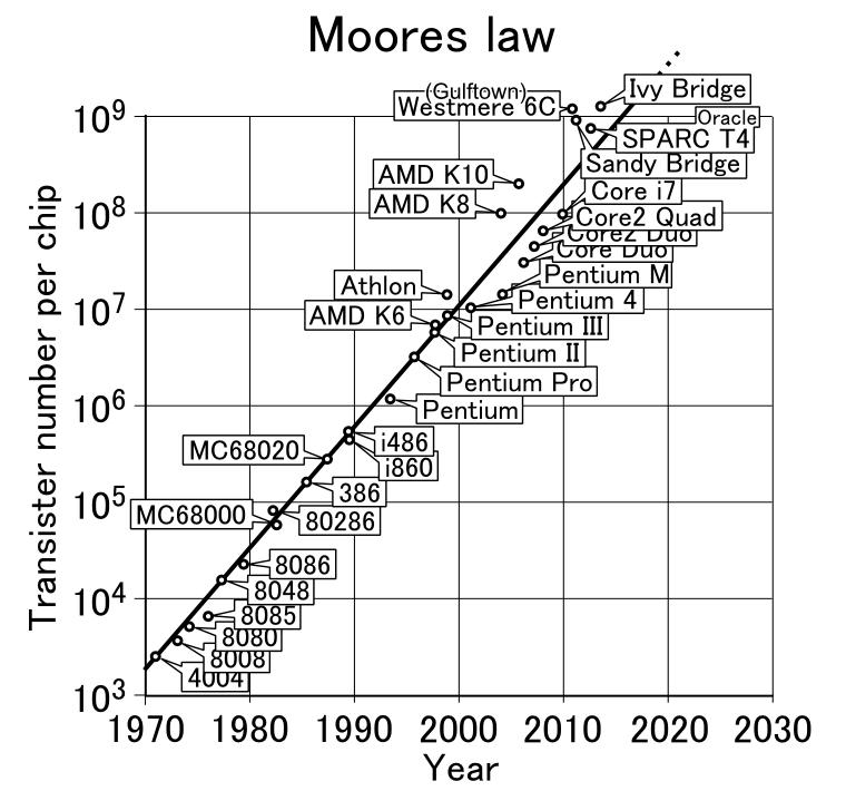Немного о «законе Мура» - 1