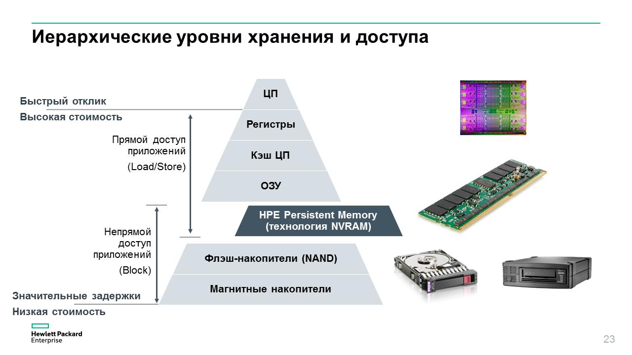 Новая память для новой архитектуры хранения данных - 5