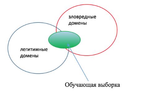 Обнаружение DGA-доменов - 2