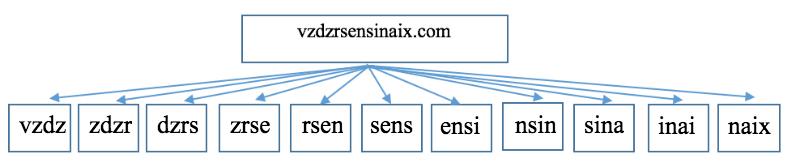 Обнаружение DGA-доменов - 1