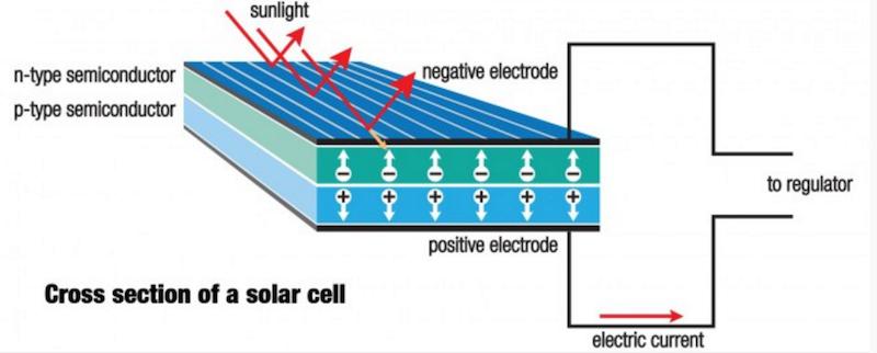 Солнечная энергия — огромный, неисчерпаемый и чистый ресурс - 5