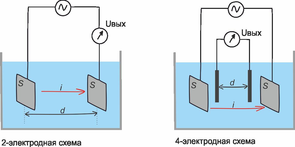 Время неожиданных аналогий: речные раки и датчики электропроводности - 3