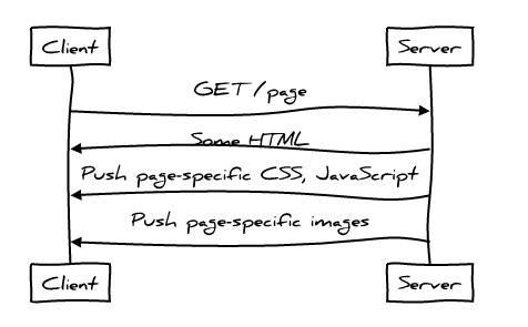 Идеальная производительность протокола HTTP - 3
