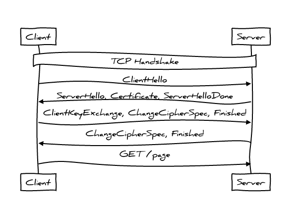 Идеальная производительность протокола HTTP - 6