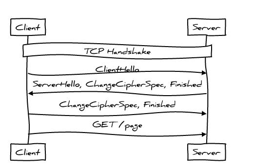 Идеальная производительность протокола HTTP - 7