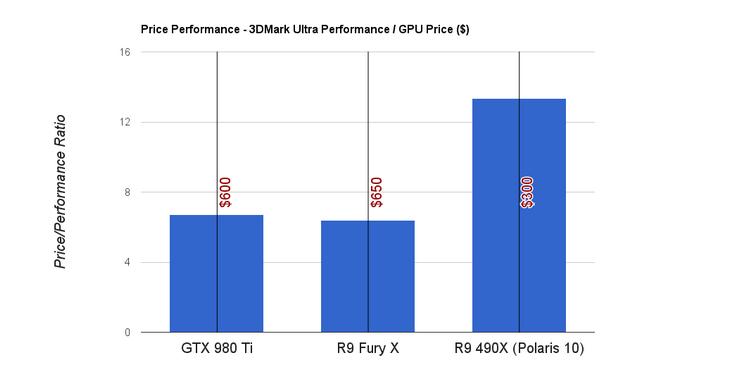 У AMD может не быть новой топовой видеокарты с архитектурой Polaris