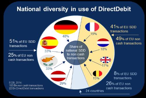 SEPA DirectDebit – реальная альтернатива кредитным картам в Европе - 3