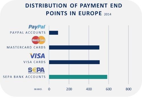 SEPA DirectDebit – реальная альтернатива кредитным картам в Европе - 1