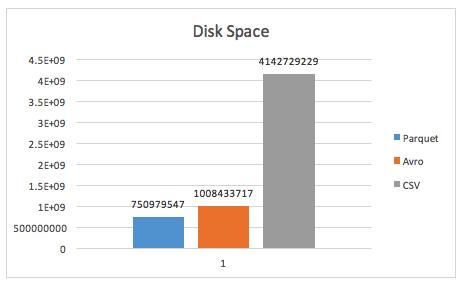 narrow disk usage