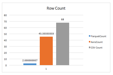 wide row count