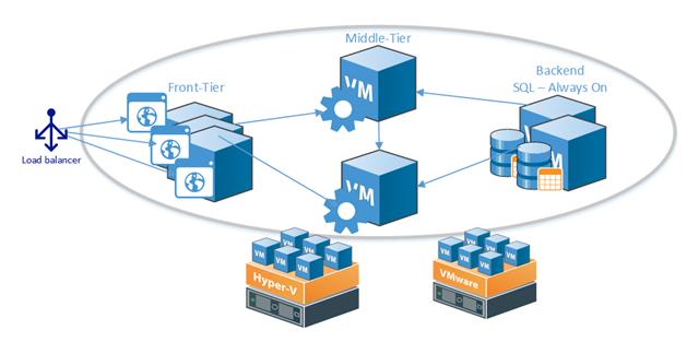 Сценарии применения бесплатных инструментов Veeam для разработки и тестирования в Microsoft Azure - 2
