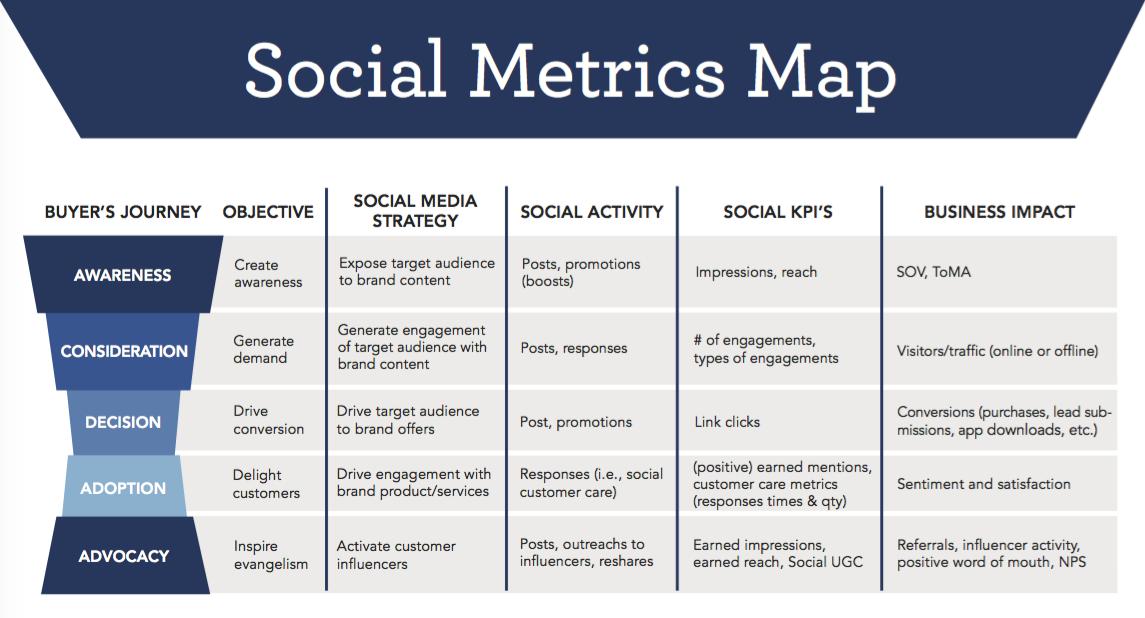Какие критически важные метрики социальных медиа вы наверняка упускаете? - 2