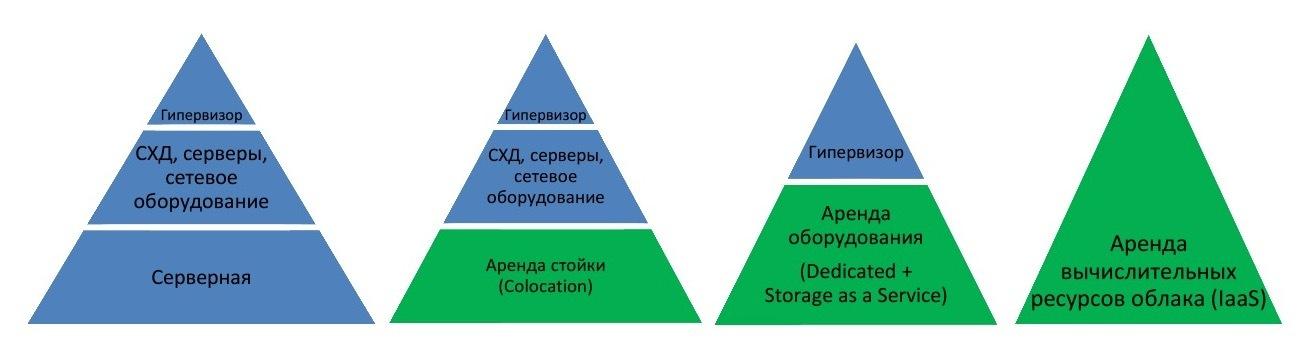 Руководство: Как посчитать выгоды от миграции в «облако» - 3