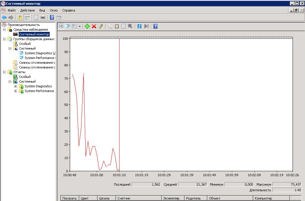 Анализ производительности Windows с использованием возможностей ОС и утилиты PAL - 1