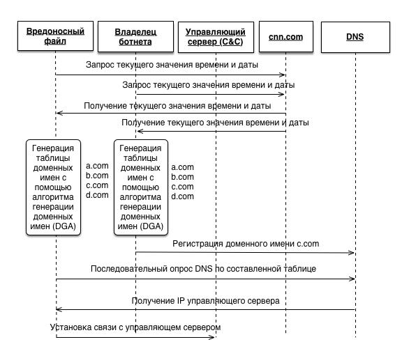 Распознавание DGA доменов. А что если нейронные сети? - 2