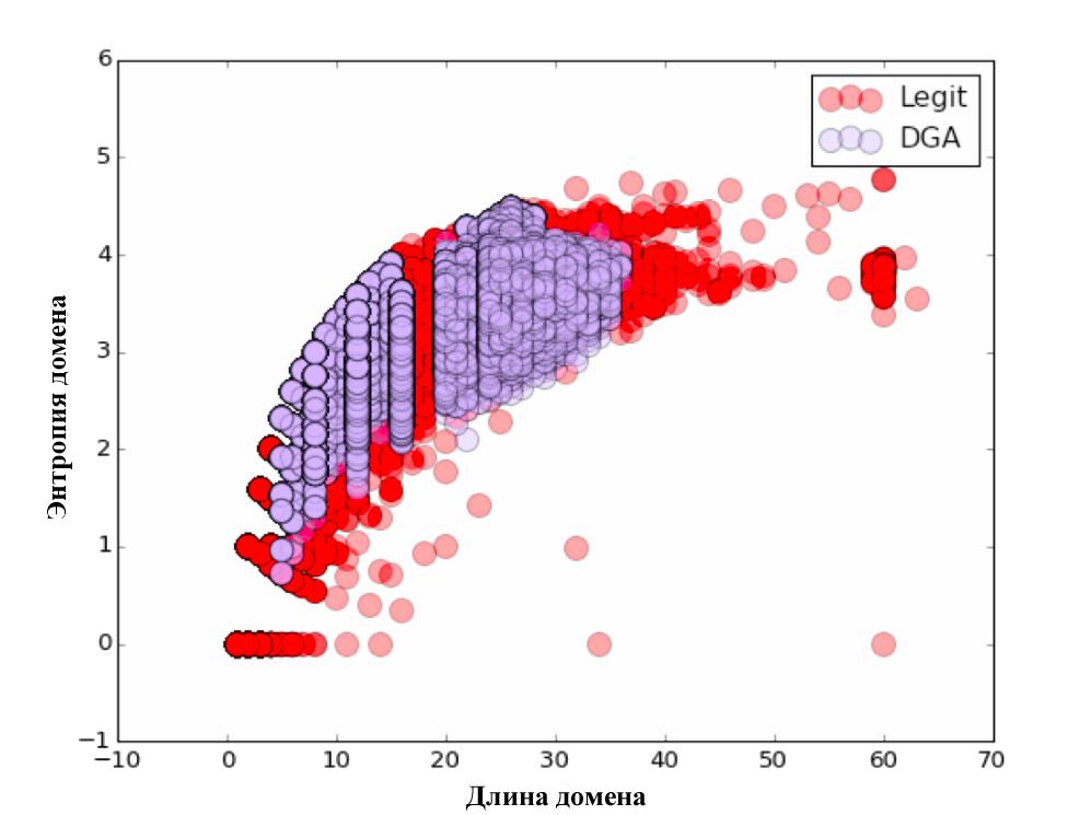 Распознавание DGA доменов. А что если нейронные сети? - 4
