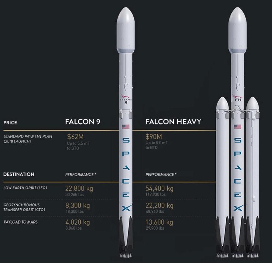 В прайс-листе SpaceX появилась строка «Доставка груза на Марс» - 1