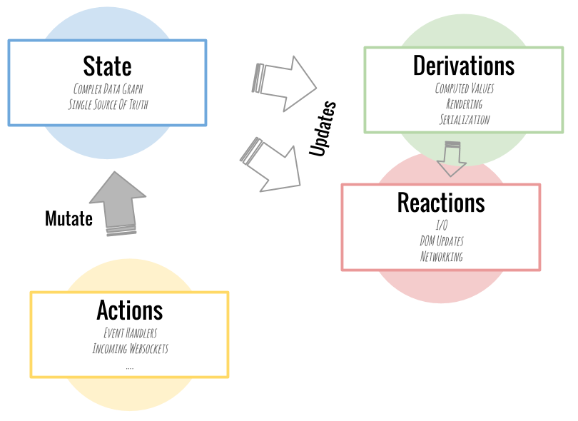 MobX Cycle