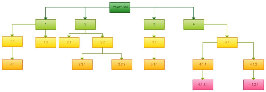 4 инструмента по полочкам. Управление проектами с WBS, Диаграммой Ганта, CPM и Time-Cost - 2