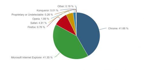 Chrome обогнал Internet Explorer в рейтинге популярности браузеров - 2