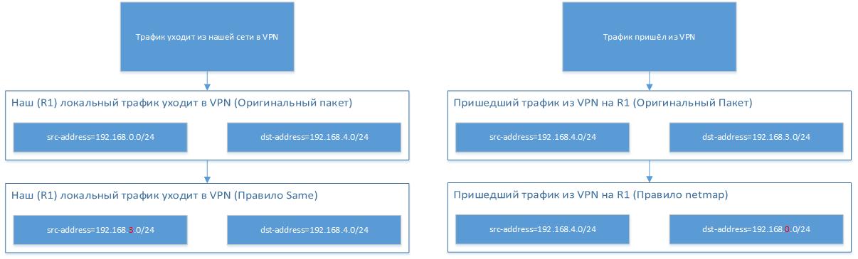 MikroTik и 192.168.0.0-24 - 4