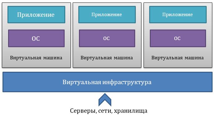 Виртуальная ИТ-инфраструктура: Плюсы и минусы - 2