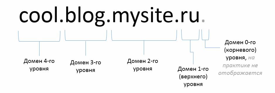 Домены: история длиной в Интернет - 2