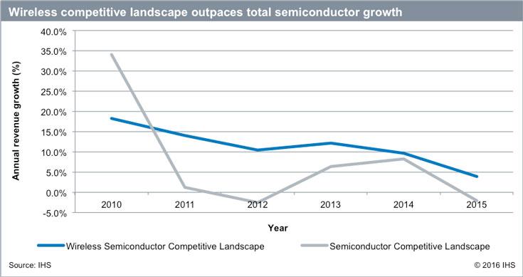 Рост в сегменте решений для смартфонов замедлится уже в этом году