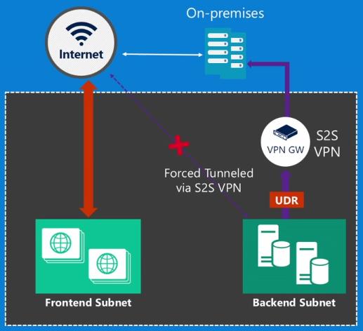 Различия Azure Resource Manager и Azure Service Manager — взгляд разработчика, часть вторая, про Networking - 4