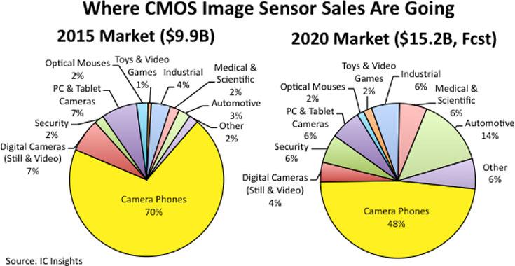 В 2015 году объем рынка датчиков изображения типа CMOS составил 9,9 млрд долларов