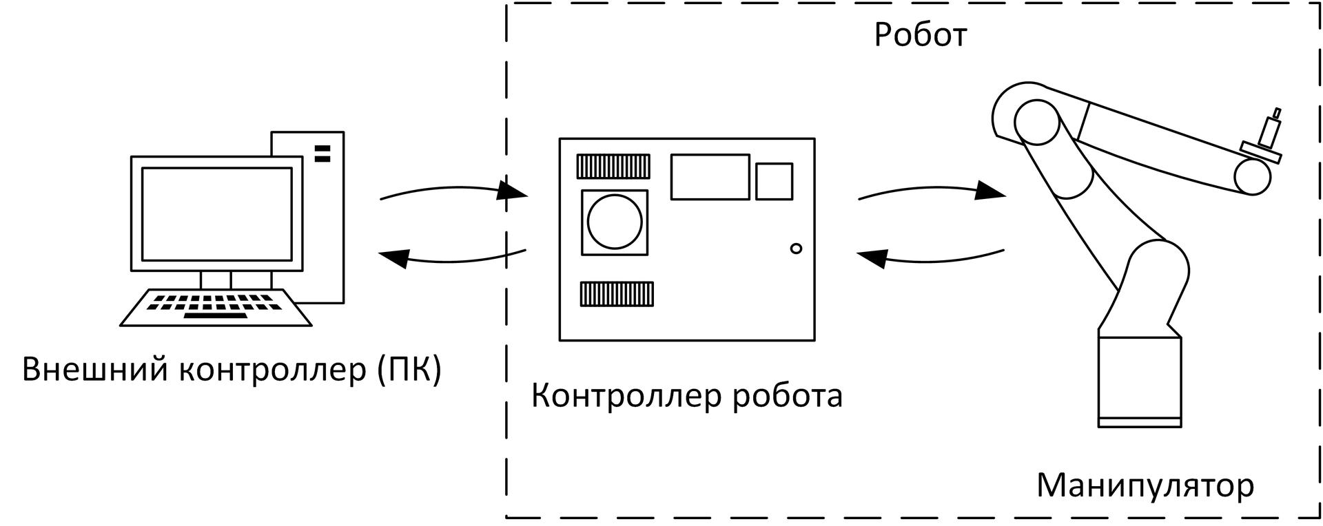 Runtime программирование промышленного робота на RCML - 3