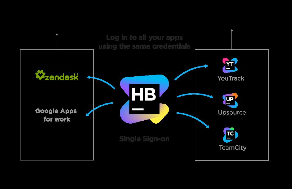 Hub 2.0: связующее звено для командных продуктов JetBrains - 2