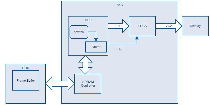 Графический VGA-контроллер на SoC без знаний HDL - 3