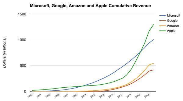 Кумулятивный доход Microsoft превысил 1 триллион долларов - 1