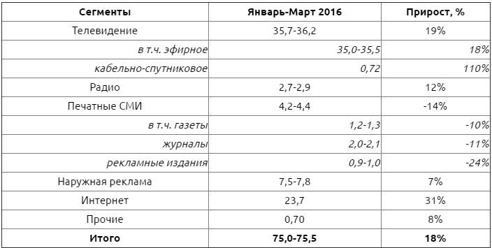 Российский рынок рекламы перестал падать и за квартал вырос на 18% - 1